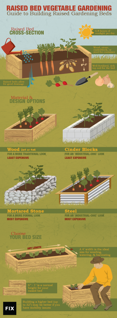 Raising Expectations. A Guide To Building Raised Gardening Beds