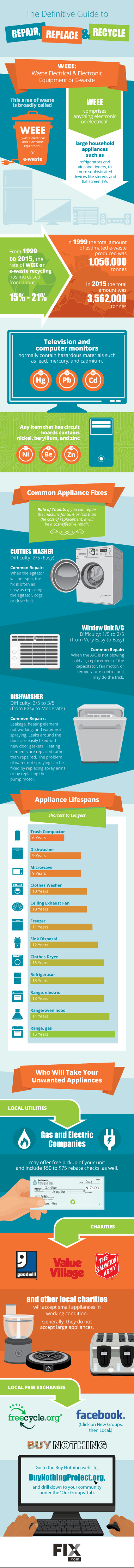 When to Repair or Recycle Your Appliance | Fix com